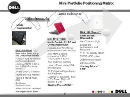 Dell Mini 11 planeado para este año
