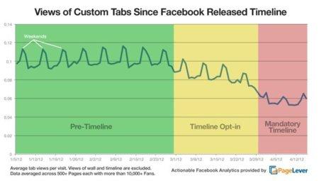 Las pestañas de las páginas de Facebook reciben muchas menos visitas con el nuevo Timeline