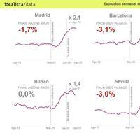La oferta de pisos en alquiler se dobla por la pandemia. Los expertos esperan caídas del 15% del precio