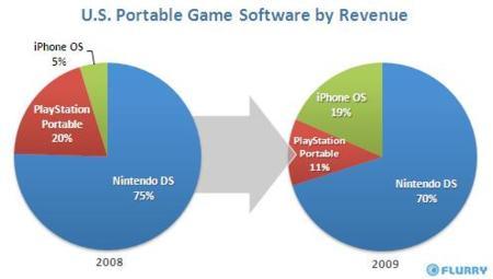 nintendo sony apple iphone os grafico juegos