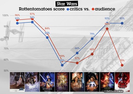 Star Wars en Rotten Tomatoes