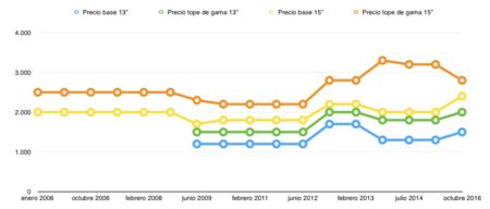 Grafico Precios Macbook Pro