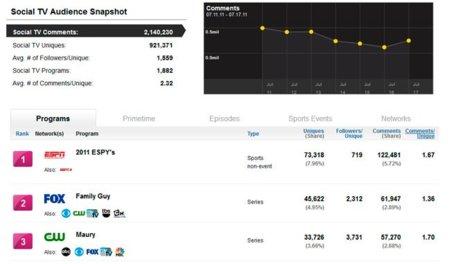 SocialGuide, midiendo la audiencia televisiva a través de las redes sociales
