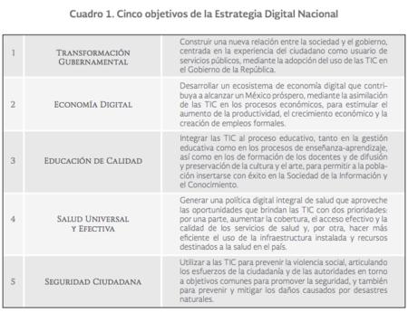 Estrategia Digital 2