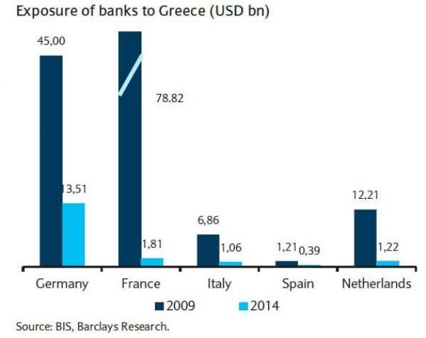 Exposure To Greek Banks 0