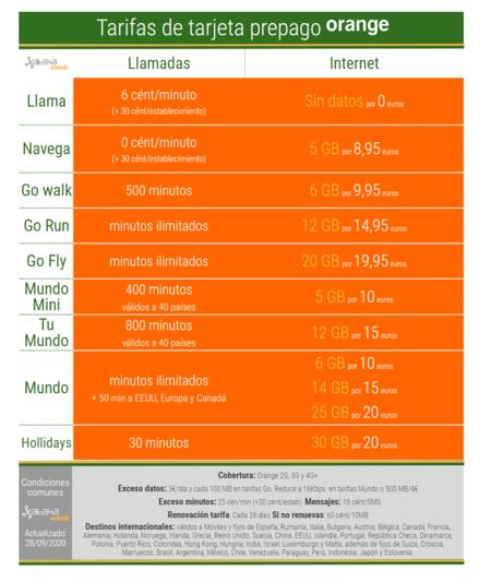 Nuevas Tarifas Moviles De Tarjeta Prepago Orange En Octubre De 2020