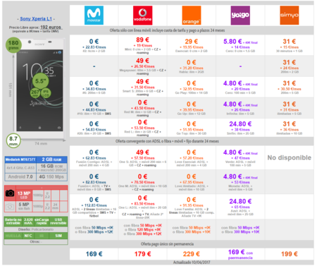 Comparativa Precios Sony Xperia L1 Con Operadores Moviles