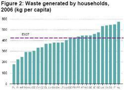 eurostat-household-waste-generated.JPG