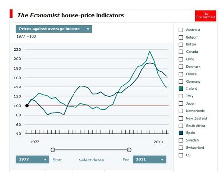 economist-house-prices-against-average-income.jpg