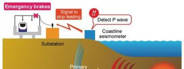Así funciona el sistema que es capaz de detectar un terremoto antes de que lo notemos