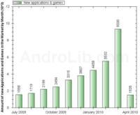 Android Market no para de crecer: más de 9000 aplicaciones en marzo