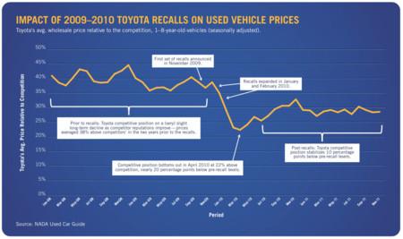 Impacto en los precios de Toyota 2009-2010