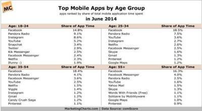 Facebook es la aplicación móvil más usada por los usuarios de todas las edades en EEUU