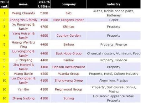 Los más ricos de China, están creciendo