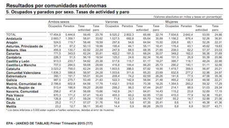 Datos Paro Epa 1t 2015