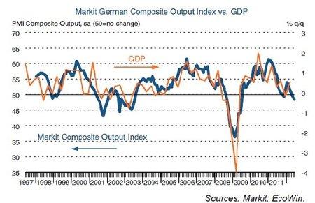 Indice Markit de la industria alemana cae a nivel más bajo en 3 años