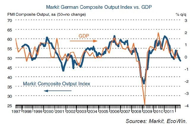 Markit Germany