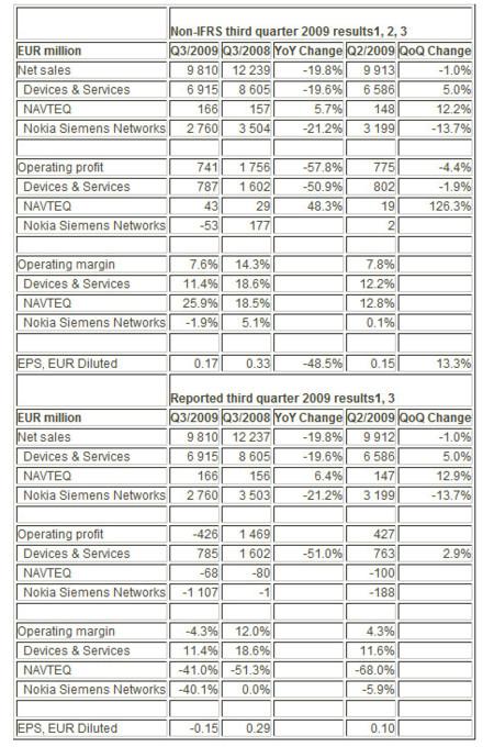 Tercer trimestre consecutivo de pérdidas para Nokia