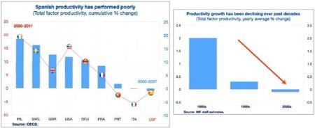 FMI España baja productividad
