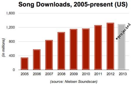 Las descargas de canciones caen por segunda vez en la historia. La imagen de la semana