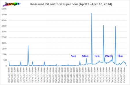 Netcraft - SSL reissues