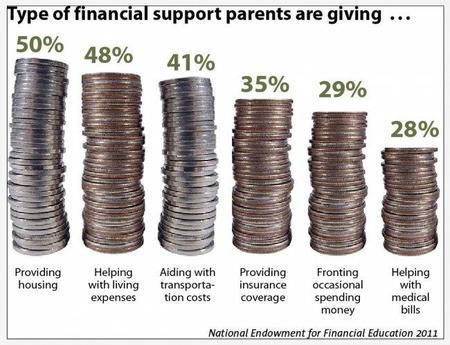 Los padres ayudan a sus hijos financieramente