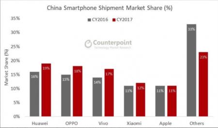 Crecimiento interanual de los distintos fabricantes en China