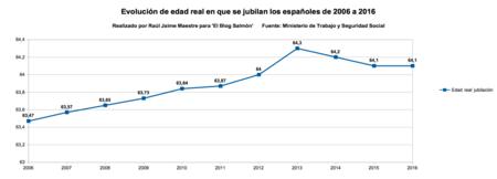 Evolucion de edad real en que se jubilan los españoles de 2006 a 2016