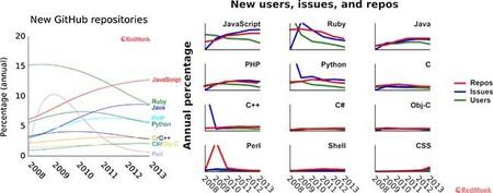 GitHub, qué predominaba en sus inicios y cómo refleja la popularidad actual de los lenguajes de programación
