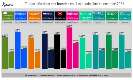 Tarifas Electricas Con Horarios En El Mercado Libre En Enero De 2021
