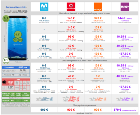 Comparativa Precios Galaxy S8 Plus Con Tarifas Movistar Vodafone Orange Yoigo