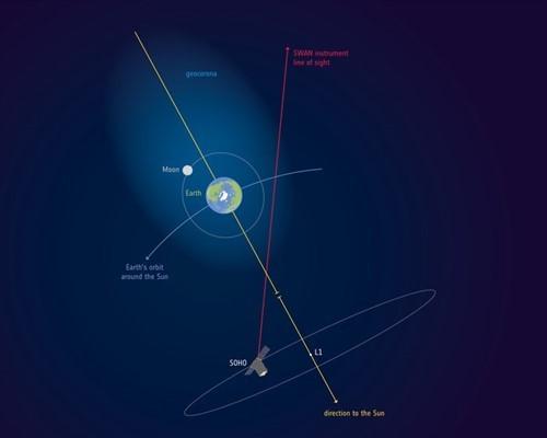 La atmósfera de la Tierra llega más allá de la Luna, aunque esté más atenuada