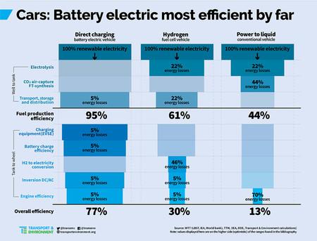 Eficiencia Energetica Coche Electrico vs Hidrogeno