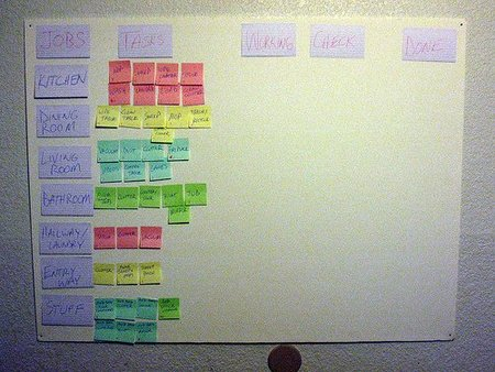 Scrum Board, tomado de http://scrum4kids.blogspot.com/