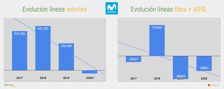 Evolucion Acumulado Anual De Lineas Movistar 2020