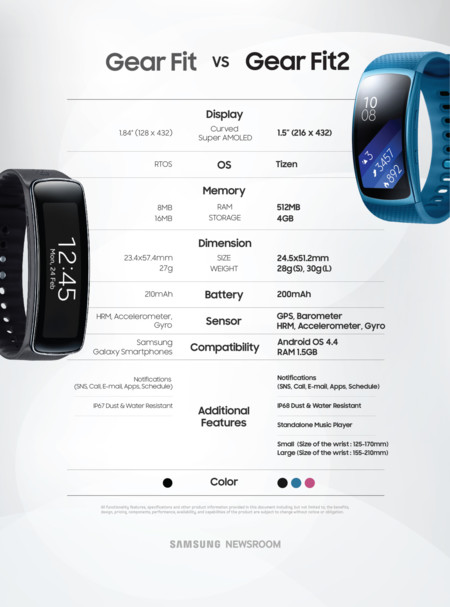 Samsung Gear Fit vs Gear Fit 2
