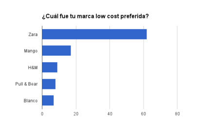 mejor marca lc
