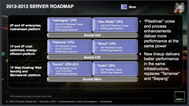 AMD 2012 roadmap