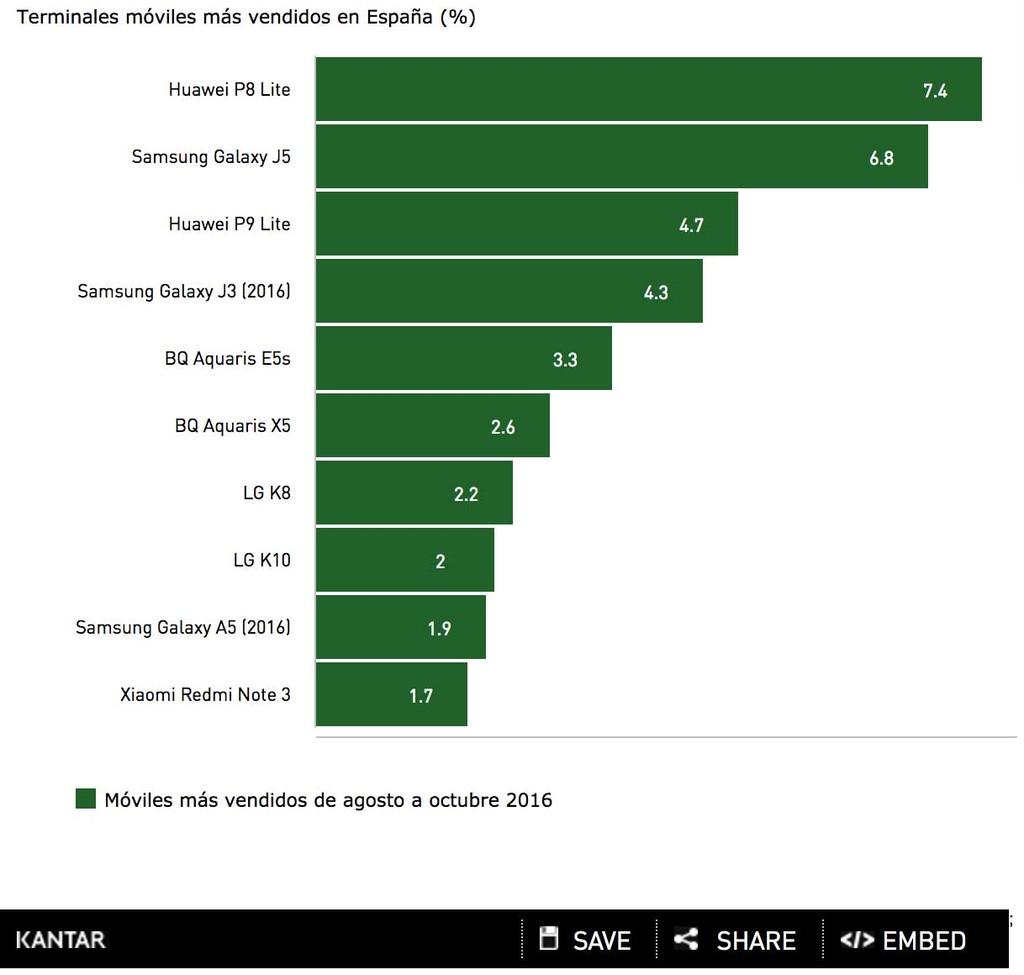 Gráfico Kantar - Huawei P8 Lite