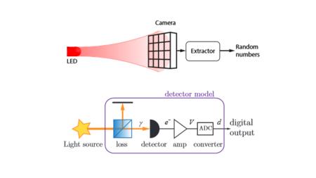Física cuántica y una cámara para asegurar las comunicaciones en tu móvil