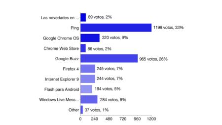 Los votos para Bluff 2010.