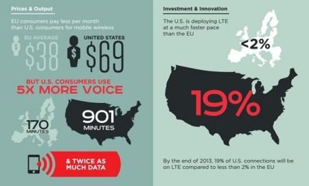 Comparativa con el mercado de telefonía móvil en EEUU