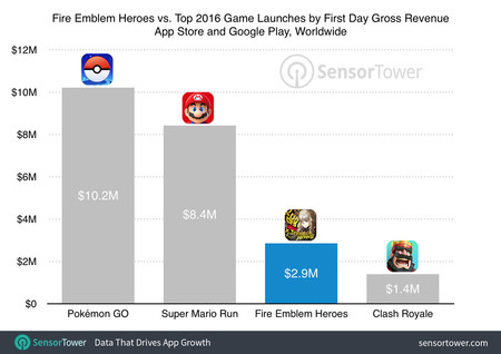 Fire Emblem Heroes First Day Revenue