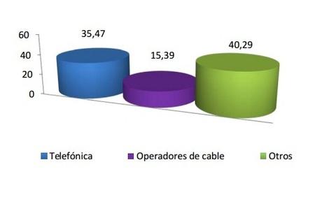 Ganancia neta de líneas según operadores