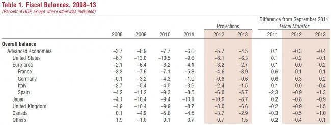 imf-fiscal-balances-2008-2013.jpg