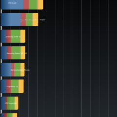 Foto 3 de 5 de la galería benchmarks-toshiba-excite-pro en Xataka Android