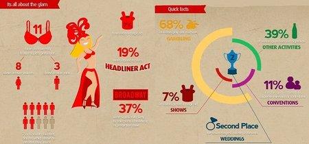 Los números de Las Vegas en una original infografía