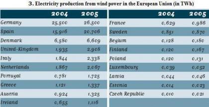 España segunda en energía de viento