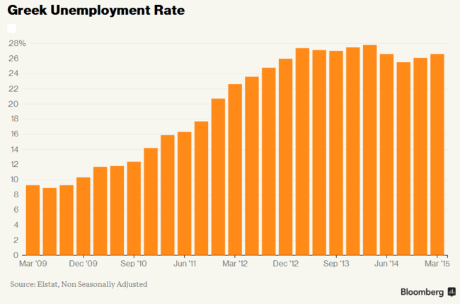 Bloomberg - Grecia: desempleo