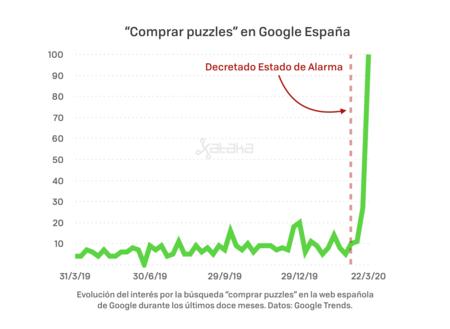 Puzzles En Google Trends